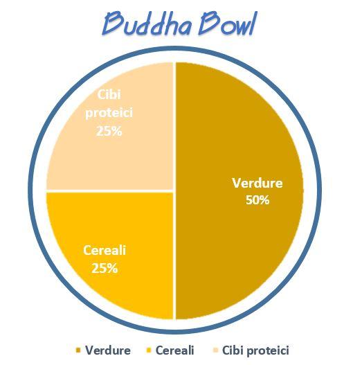 Buddha bowl come farle in casa